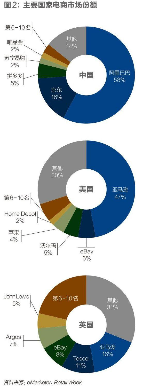 电商20年:中国商业生态的重塑与未来
