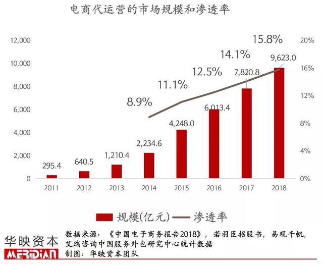 7年增长32倍,闷声发大财的电商代运营产业正发生这些变化