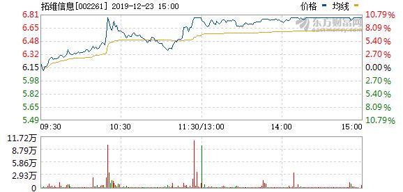 (12-23)涨停揭秘:电商概念板块相对活跃 拓维信息涨停